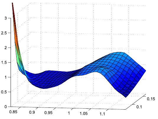 additive time series model. Time Series Modeling